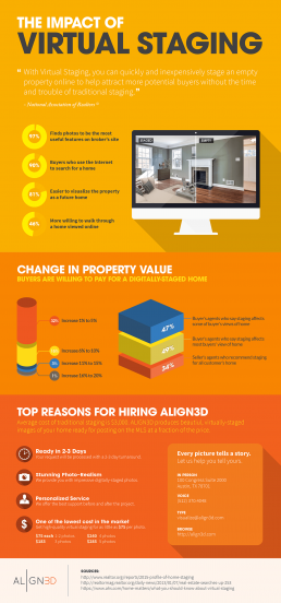 ALIGN3D: The Impact of Virtual Staging (Infographic)